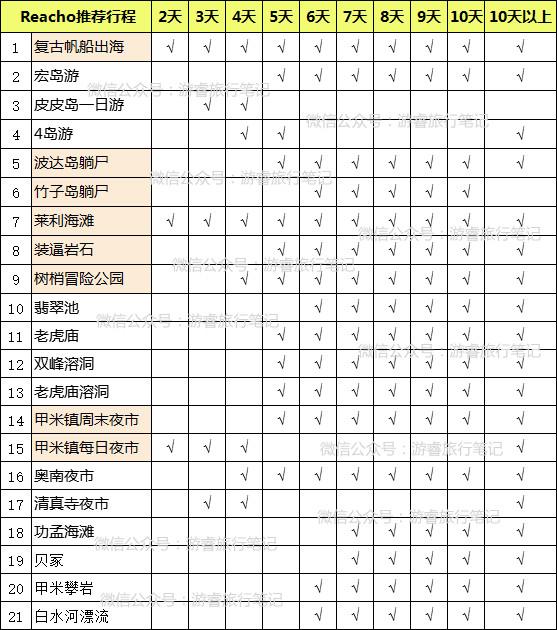 甲米最精华的几个地方,这才是度假!附21个甲米行程列表